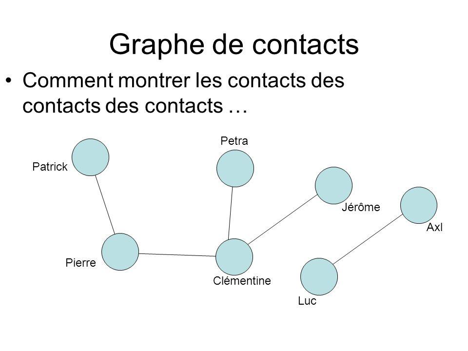 Graphe de contacts Comment montrer les contacts des contacts des contacts … Patrick Pierre Clémentine Jérôme Petra Luc Axl