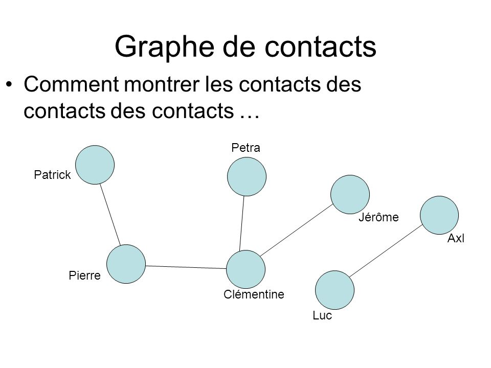 Matrice dadjacence 0 1 0 0 0 0 0 1 0 1 0 0 0 0 0 1 0 1 1 0 0 A = 0 0 1 0 0 0 0 0 0 1 0 0 0 0 0 0 0 0 0 0 1 0 0 0 0 0 1 0 Patrick (1) Pierre (2) Clémentine (3) Jérôme (5) Petra (4) Luc (6) Axl (7)