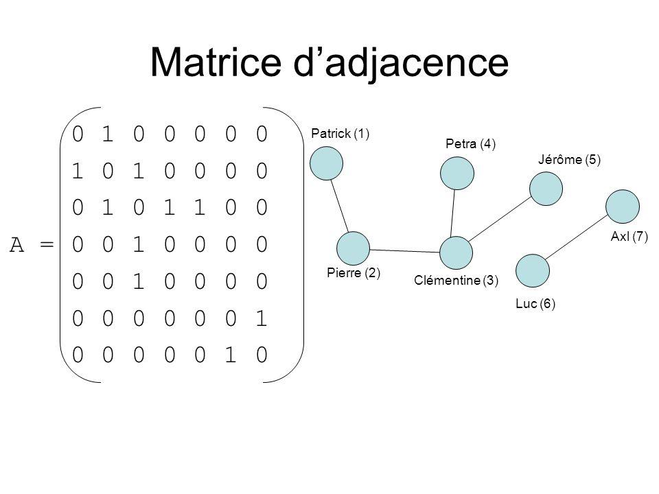 Matrice dadjacence 0 1 0 0 0 0 0 1 0 1 0 0 0 0 0 1 0 1 1 0 0 A = 0 0 1 0 0 0 0 0 0 1 0 0 0 0 0 0 0 0 0 0 1 0 0 0 0 0 1 0 Patrick (1) Pierre (2) Clémen