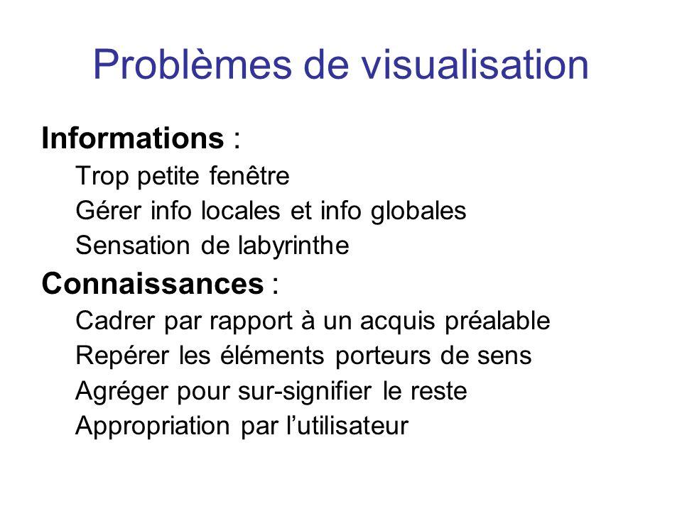 Problèmes de visualisation Informations : Trop petite fenêtre Gérer info locales et info globales Sensation de labyrinthe Connaissances : Cadrer par r