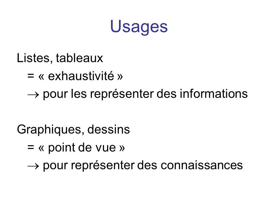 Usages Listes, tableaux = « exhaustivité » pour les représenter des informations Graphiques, dessins = « point de vue » pour représenter des connaissa