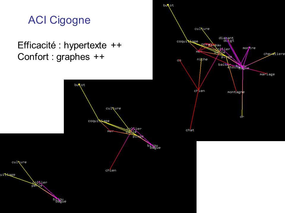 ACI Cigogne Efficacité : hypertexte ++ Confort : graphes ++