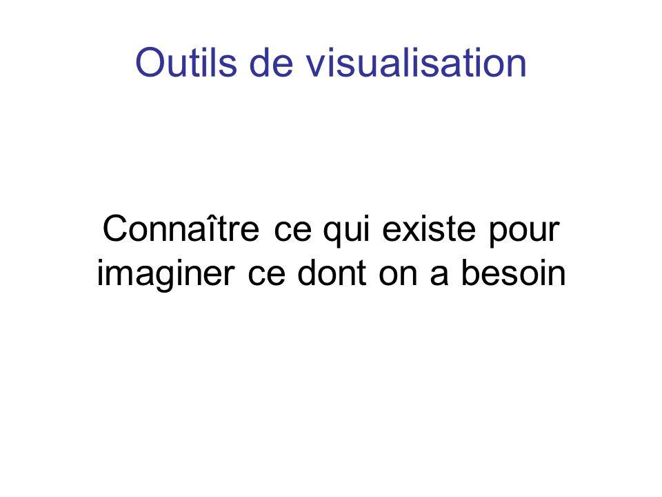 Outils de visualisation Connaître ce qui existe pour imaginer ce dont on a besoin