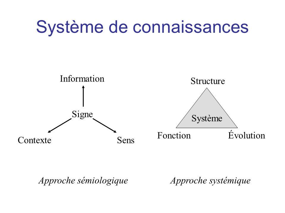 Signification Contexte Système de connaissances Connaissance Données TraitementsDatation Information Domaines Activités Historique Structures sémantiques Tâches cognitives Lignées