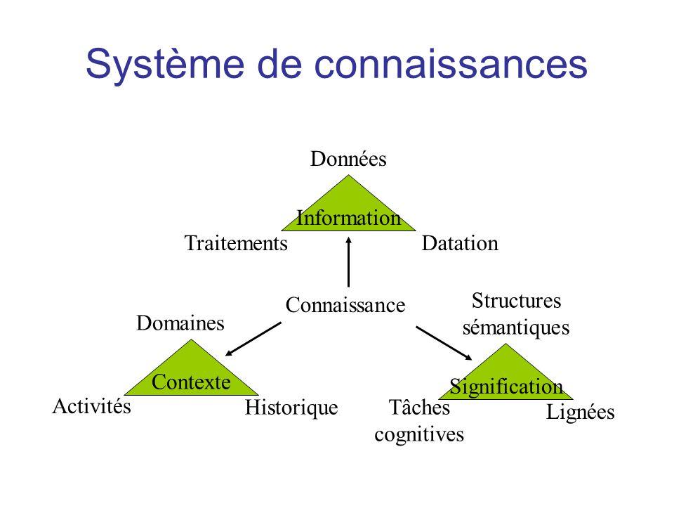 Signification Contexte Système de connaissances Connaissance Données TraitementsDatation Information Domaines Activités Historique Structures sémantiq