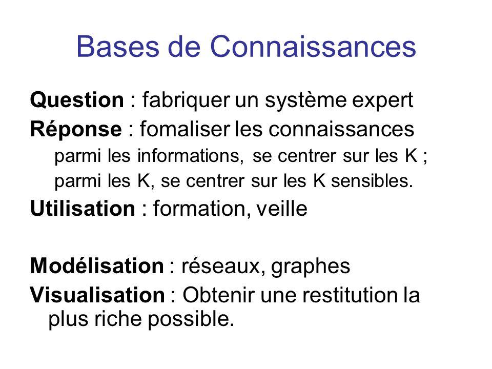 Bases de Connaissances Question : fabriquer un système expert Réponse : fomaliser les connaissances parmi les informations, se centrer sur les K ; par