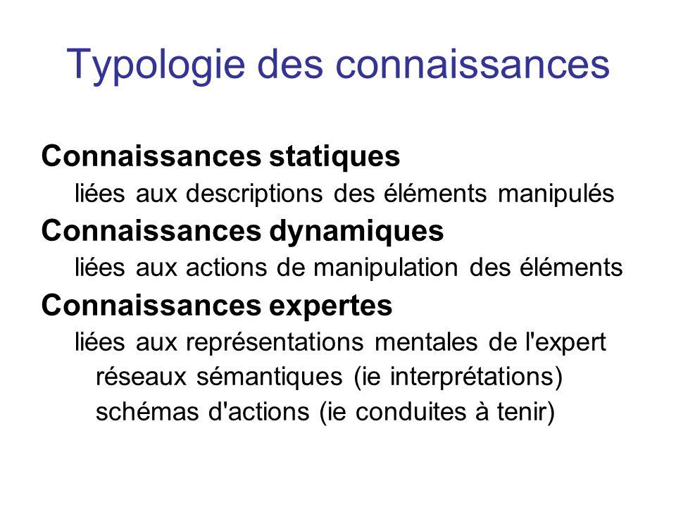 Typologie des connaissances Connaissances statiques liées aux descriptions des éléments manipulés Connaissances dynamiques liées aux actions de manipu