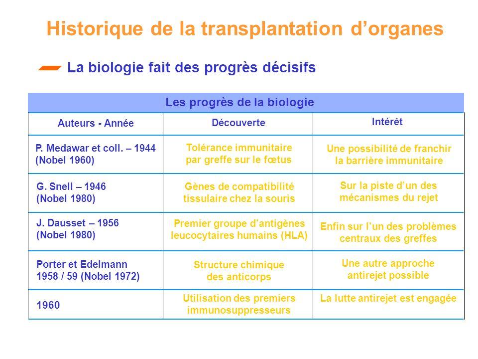 La biologie fait des progrès décisifs Les progrès de la biologie Auteurs - Année P. Medawar et coll. – 1944 (Nobel 1960) G. Snell – 1946 (Nobel 1980)