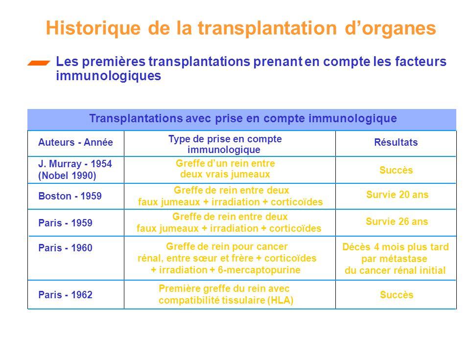 Les premières transplantations prenant en compte les facteurs immunologiques Transplantations avec prise en compte immunologique Auteurs - AnnéeRésult