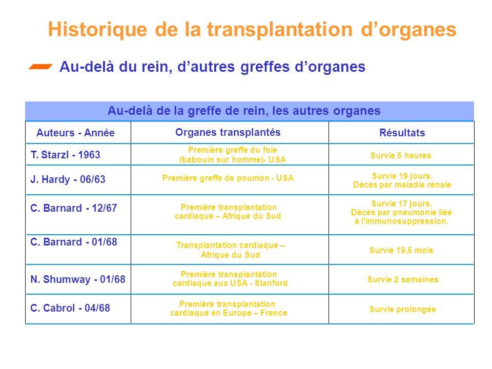 Historique de la transplantation dorganes Auteurs - AnnéeRésultats T. Starzl - 1963 J. Hardy - 06/63 C. Barnard - 12/67 C. Barnard - 01/68 Première gr