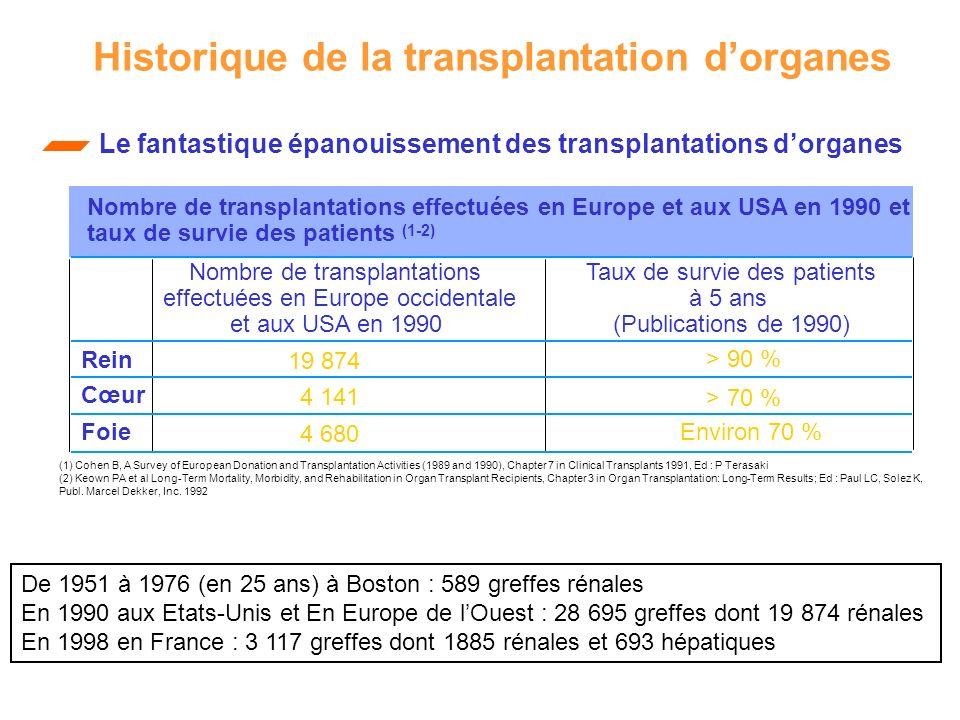 Historique de la transplantation dorganes Nombre de transplantations effectuées en Europe occidentale et aux USA en 1990 Taux de survie des patients à