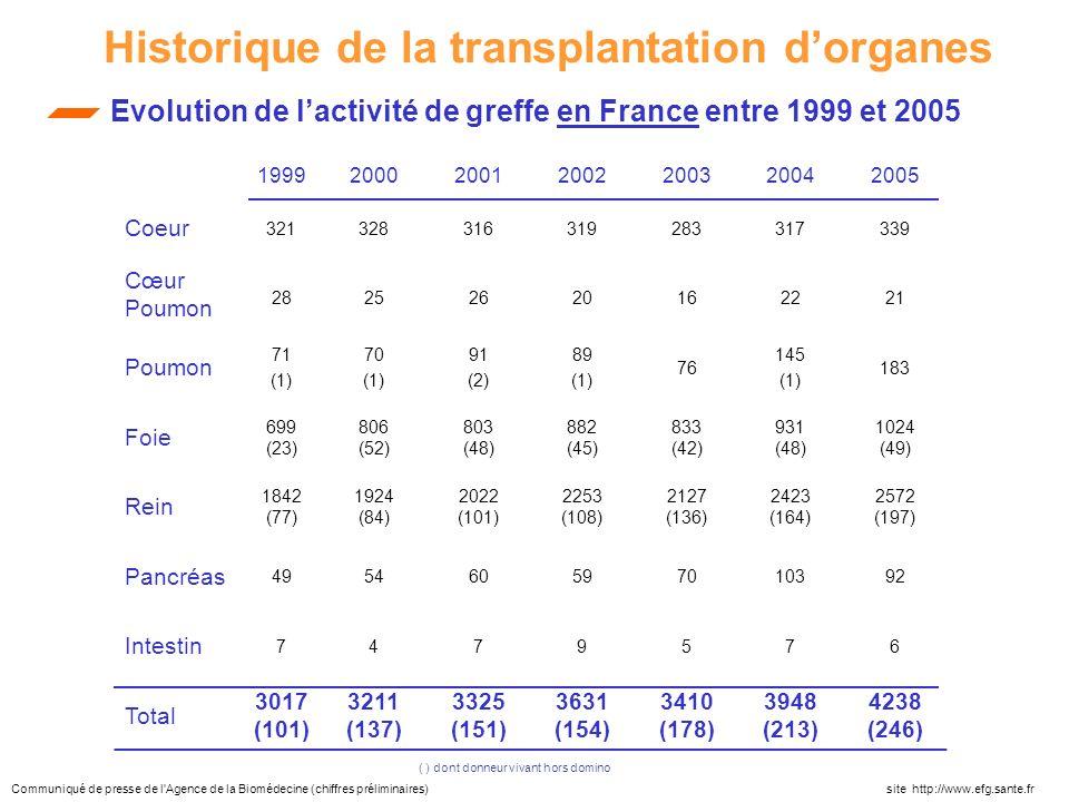 1999200020012002200320042005 Coeur 321328316319283317339 Cœur Poumon 28252620162221 Poumon 71 (1) 70 (1) 91 (2) 89 (1) 76 145 (1) 183 Foie 699 (23) 80