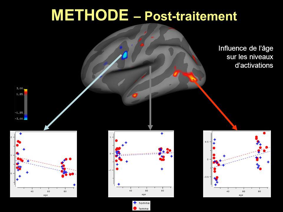 METHODE – Post-traitement Influence de lâge sur les niveaux dactivations