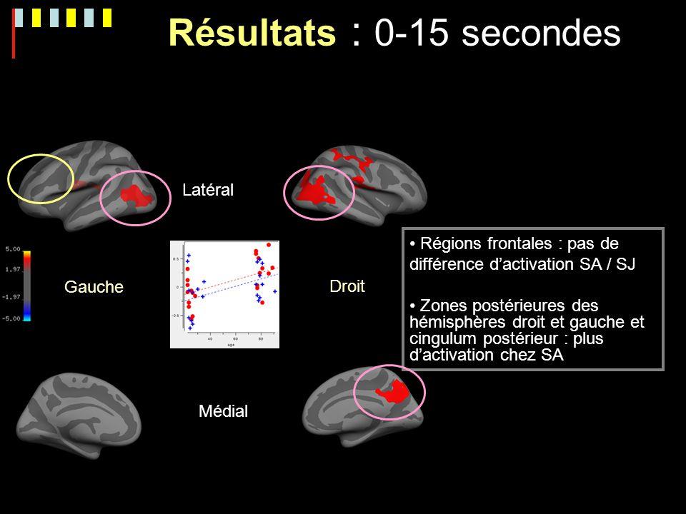 Gauche Droite Latéral Médial Résultats : 0-15 secondes Régions frontales : pas de différence dactivation SA / SJ Zones postérieures des hémisphères dr