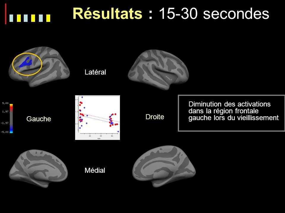 Gauche Droite Latéral Médial Résultats : 15-30 secondes Diminution des activations dans la région frontale gauche lors du vieillissement