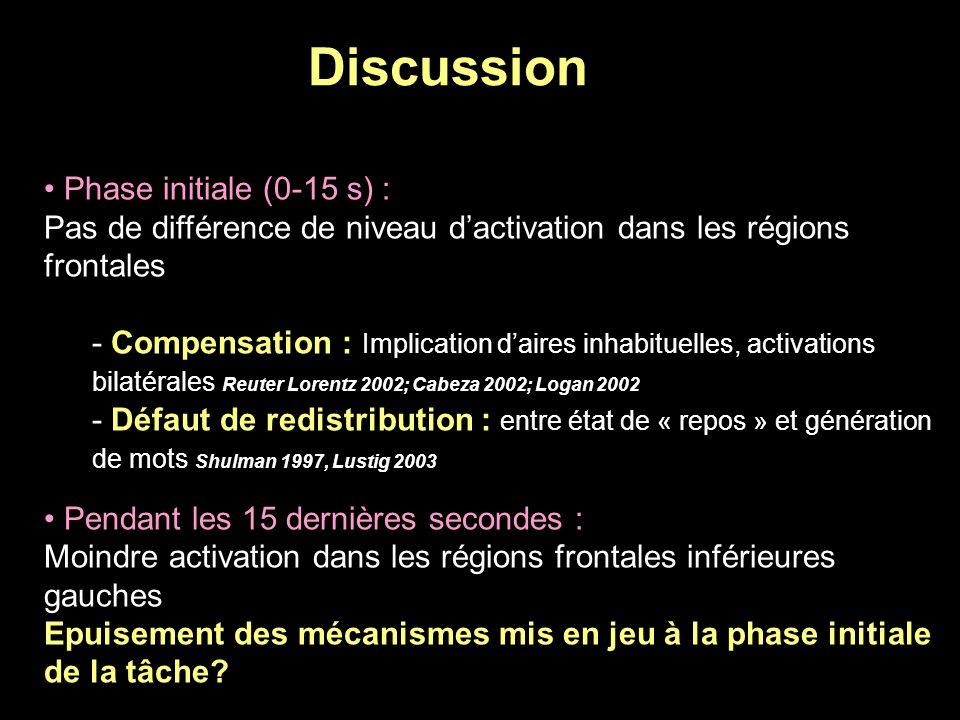 Discussion Phase initiale (0-15 s) : Pas de différence de niveau dactivation dans les régions frontales - Compensation : Implication daires inhabituel