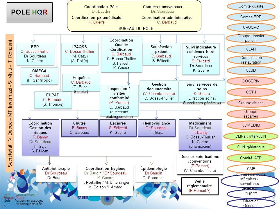 5 Suivi indicateurs / tableaux bord services S. Felicetti Dr Sourdeau K. Guerre Suivi indicateurs / tableaux bord services S. Felicetti Dr Sourdeau K.