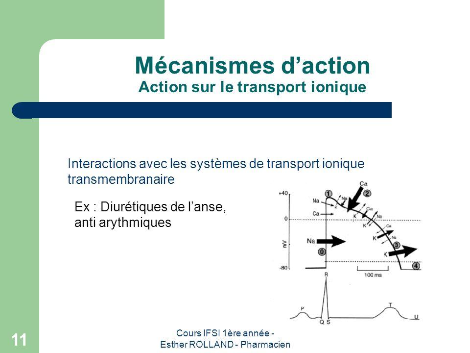 Cours IFSI 1ère année - Esther ROLLAND - Pharmacien 11 Mécanismes daction Action sur le transport ionique Interactions avec les systèmes de transport