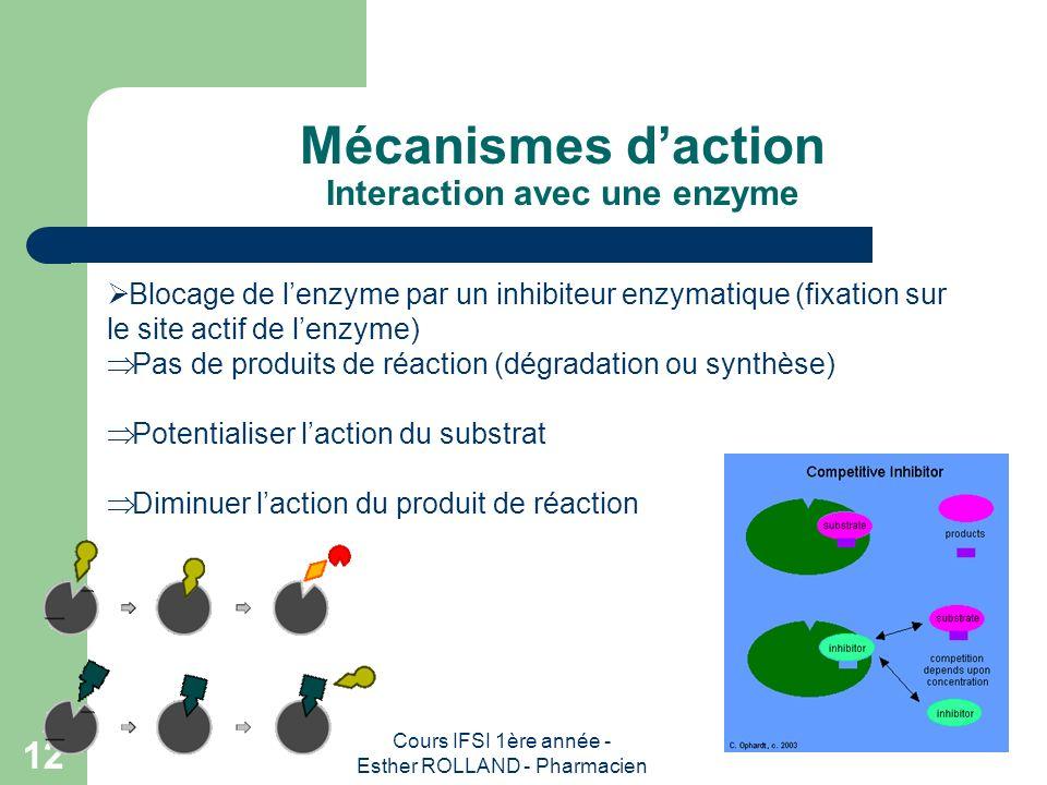 Cours IFSI 1ère année - Esther ROLLAND - Pharmacien 12 Mécanismes daction Interaction avec une enzyme Blocage de lenzyme par un inhibiteur enzymatique
