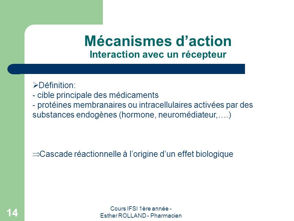 Cours IFSI 1ère année - Esther ROLLAND - Pharmacien 14 Mécanismes daction Interaction avec un récepteur Définition: - cible principale des médicaments