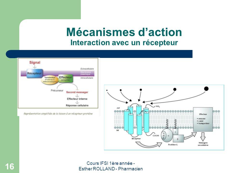 Cours IFSI 1ère année - Esther ROLLAND - Pharmacien 16 Mécanismes daction Interaction avec un récepteur
