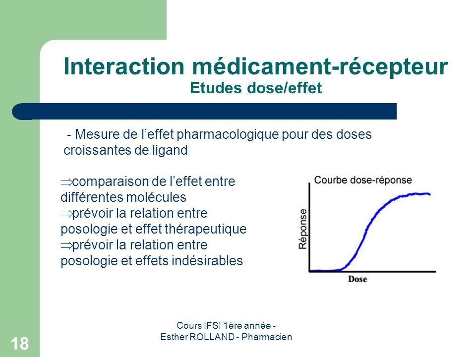 Cours IFSI 1ère année - Esther ROLLAND - Pharmacien 18 Interaction médicament-récepteur Etudes dose/effet - Mesure de leffet pharmacologique pour des