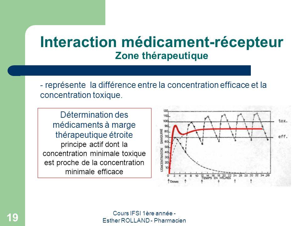 Cours IFSI 1ère année - Esther ROLLAND - Pharmacien 19 Interaction médicament-récepteur Zone thérapeutique - représente la différence entre la concent