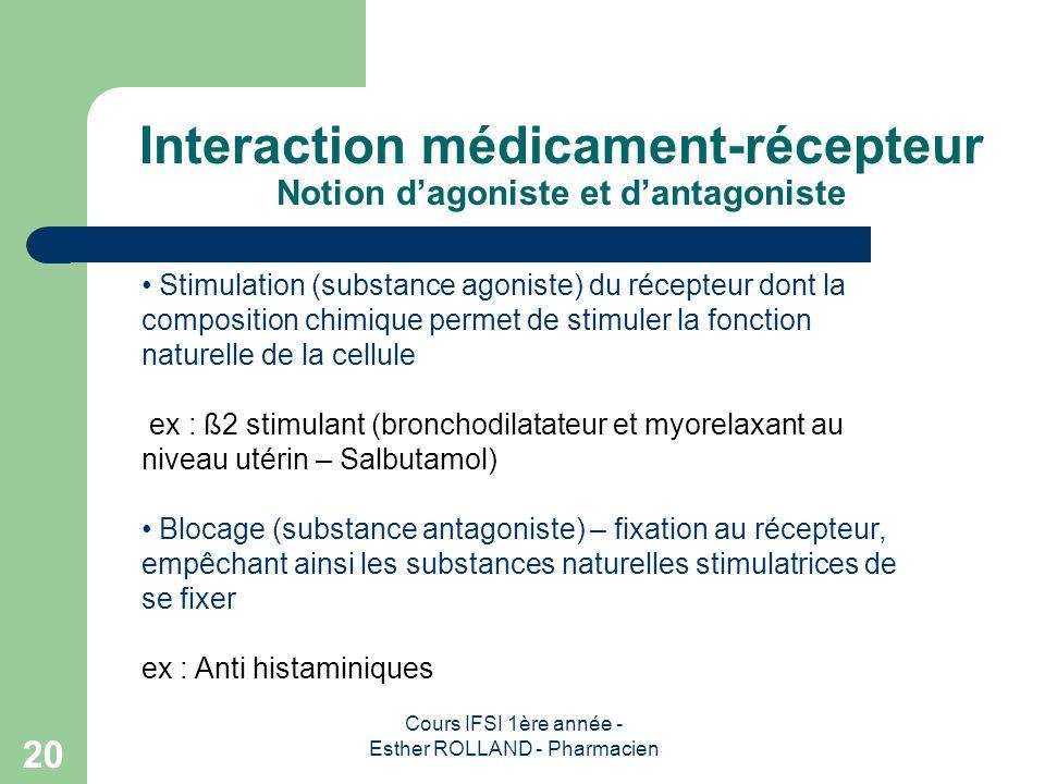 Cours IFSI 1ère année - Esther ROLLAND - Pharmacien 20 Interaction médicament-récepteur Notion dagoniste et dantagoniste Stimulation (substance agonis