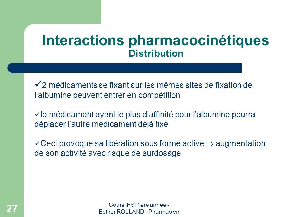 Cours IFSI 1ère année - Esther ROLLAND - Pharmacien 27 Interactions pharmacocinétiques Distribution 2 médicaments se fixant sur les mêmes sites de fix