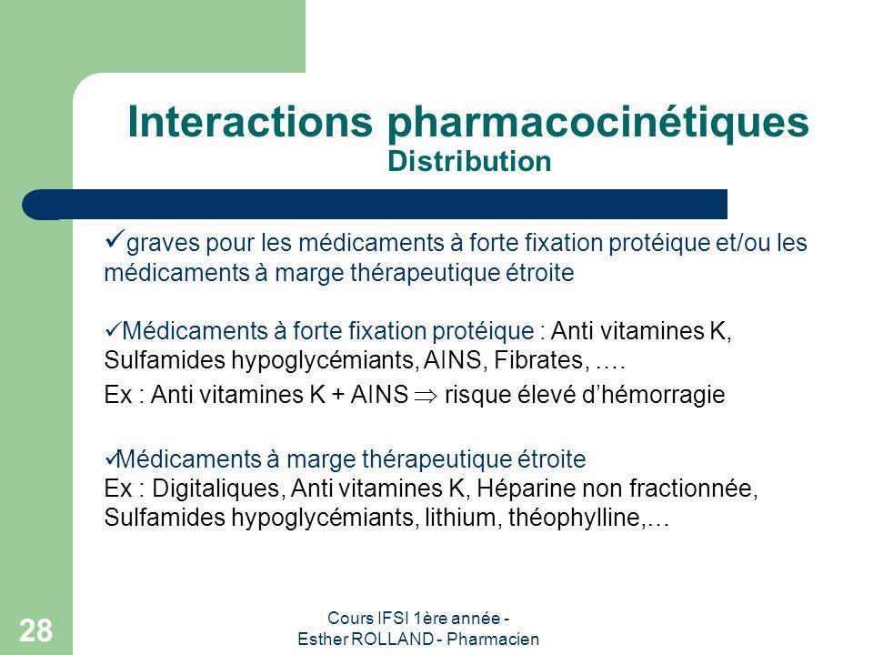 Cours IFSI 1ère année - Esther ROLLAND - Pharmacien 28 Interactions pharmacocinétiques Distribution graves pour les médicaments à forte fixation proté