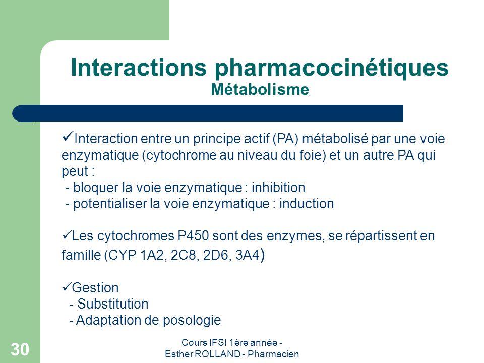 Cours IFSI 1ère année - Esther ROLLAND - Pharmacien 30 Interactions pharmacocinétiques Métabolisme Interaction entre un principe actif (PA) métabolisé