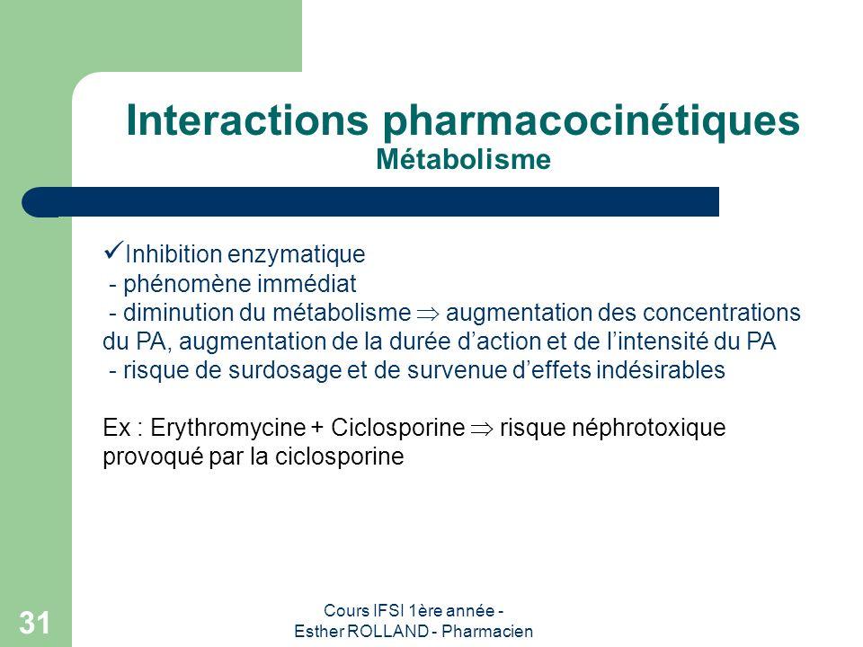 Cours IFSI 1ère année - Esther ROLLAND - Pharmacien 31 Interactions pharmacocinétiques Métabolisme Inhibition enzymatique - phénomène immédiat - dimin