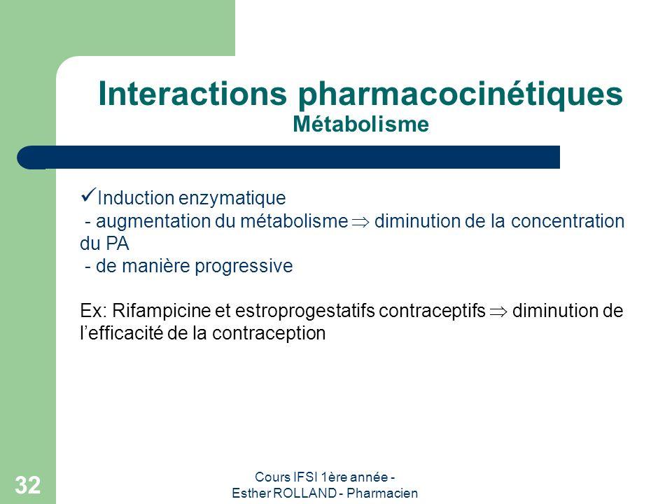 Cours IFSI 1ère année - Esther ROLLAND - Pharmacien 32 Interactions pharmacocinétiques Métabolisme Induction enzymatique - augmentation du métabolisme