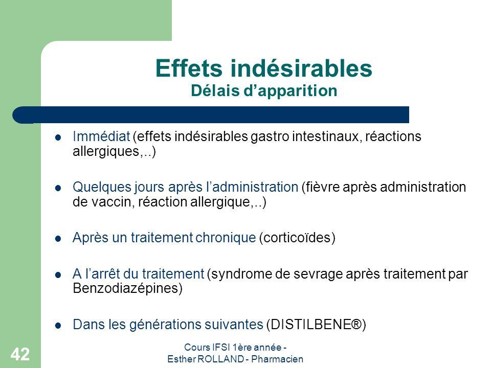 Cours IFSI 1ère année - Esther ROLLAND - Pharmacien 42 Effets indésirables Délais dapparition Immédiat (effets indésirables gastro intestinaux, réacti