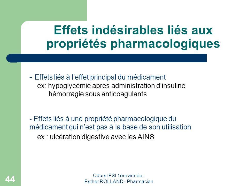 Cours IFSI 1ère année - Esther ROLLAND - Pharmacien 44 Effets indésirables liés aux propriétés pharmacologiques - Effets liés à leffet principal du mé