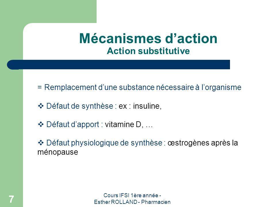 Cours IFSI 1ère année - Esther ROLLAND - Pharmacien 7 Mécanismes daction Action substitutive = Remplacement dune substance nécessaire à lorganisme Déf