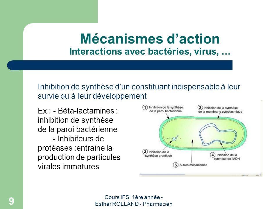 Cours IFSI 1ère année - Esther ROLLAND - Pharmacien 9 Mécanismes daction Interactions avec bactéries, virus, … Inhibition de synthèse dun constituant
