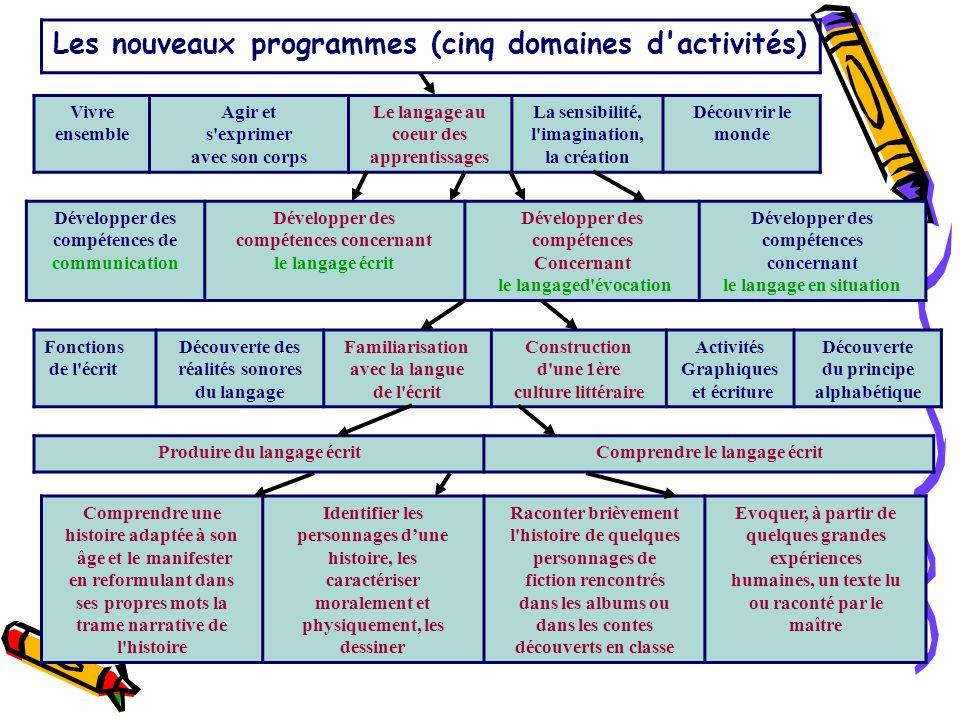 Les nouveaux programmes (cinq domaines d'activités) Vivre ensemble Agir et s'exprimer avec son corps Le langage au coeur des apprentissages La sensibi