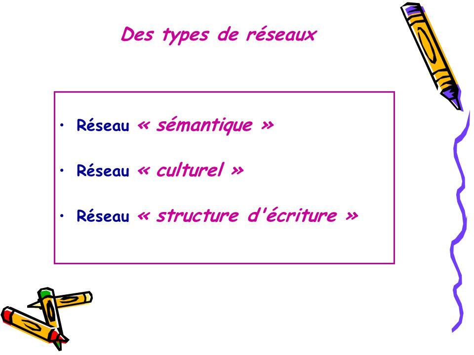 Des types de réseaux Réseau « sémantique » Réseau « culturel » Réseau « structure d'écriture »