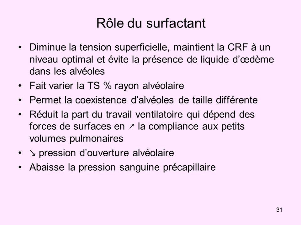 31 Rôle du surfactant Diminue la tension superficielle, maintient la CRF à un niveau optimal et évite la présence de liquide dœdème dans les alvéoles