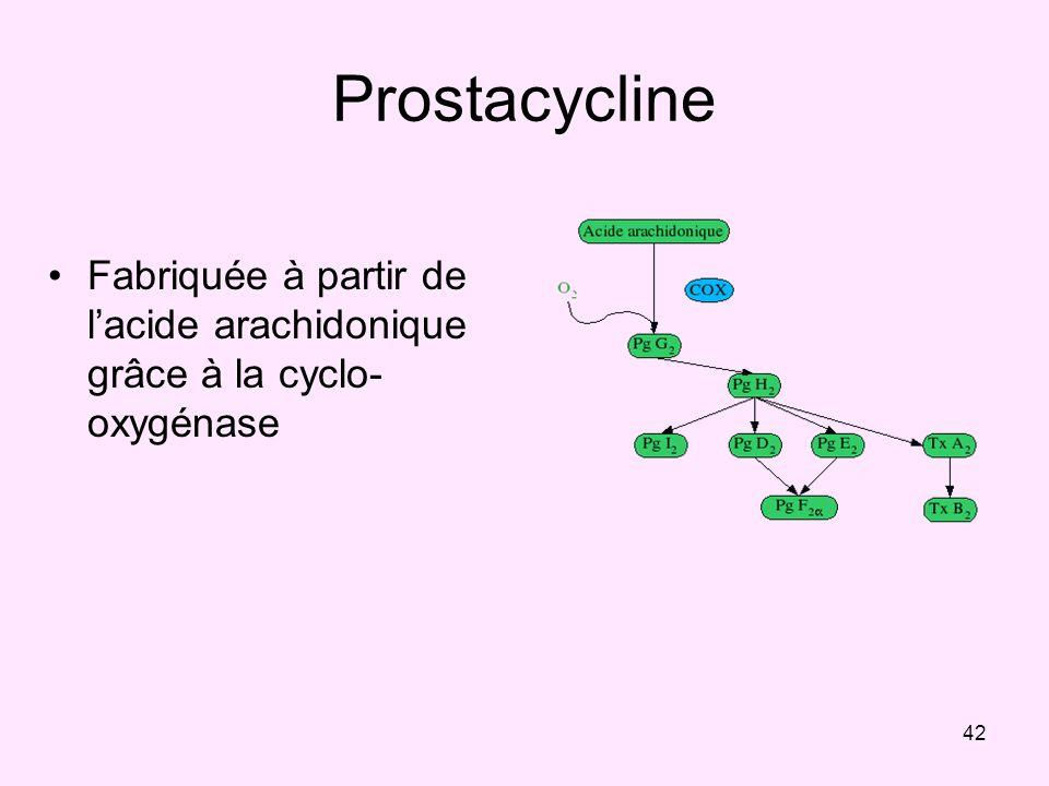 42 Prostacycline Fabriquée à partir de lacide arachidonique grâce à la cyclo- oxygénase