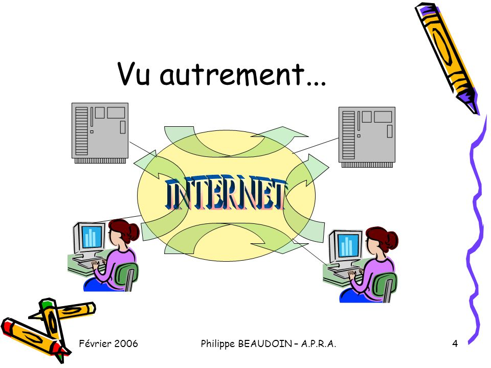 Février 2006Philippe BEAUDOIN – A.P.R.A.5 Bref historique 1967 : Le DoD crée Arpanet 1992 : le CERN crée le World Wide Web (navigateur, hypertexte) Fin des années 90 : explosion de lusage (personnel, commercial)