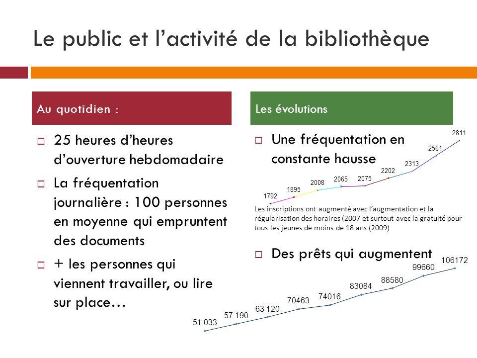 Le public et lactivité de la bibliothèque 25 heures dheures douverture hebdomadaire La fréquentation journalière : 100 personnes en moyenne qui emprun