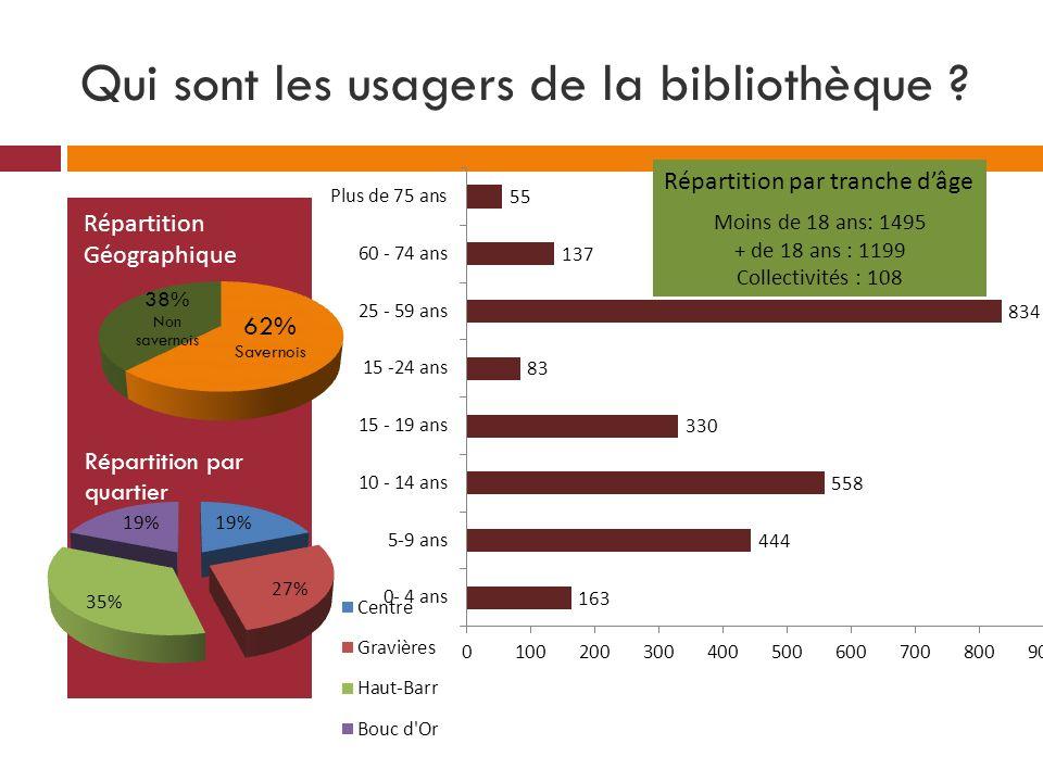 Qui sont les usagers de la bibliothèque ? Répartition par quartier Répartition Géographique Répartition par tranche dâge Moins de 18 ans: 1495 + de 18
