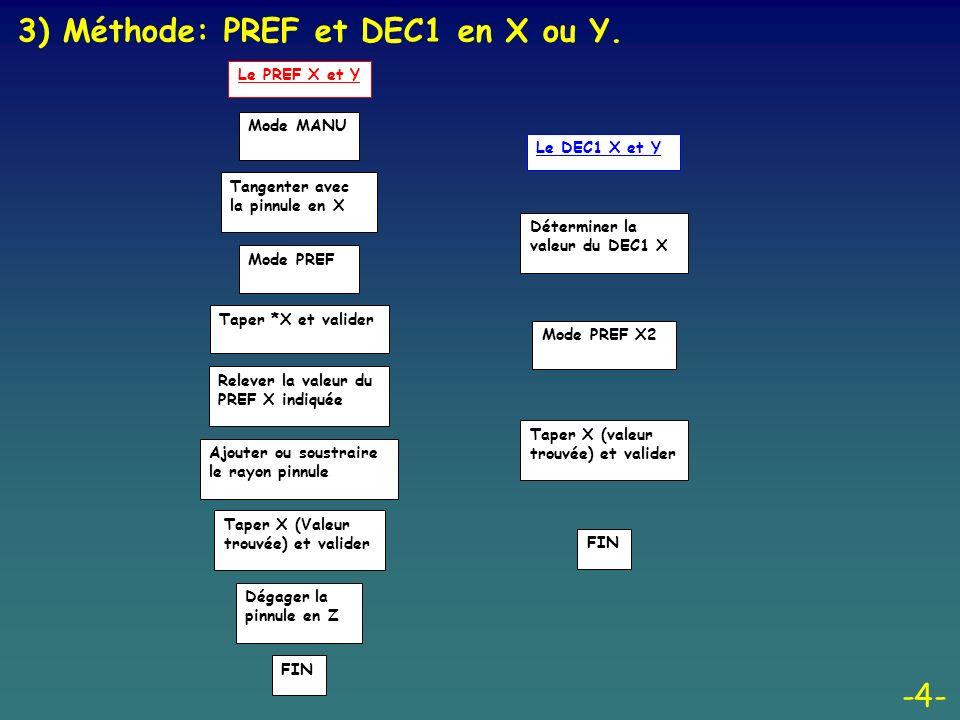 -5- 3) Méthode: PREFZ et DEC1 Z.