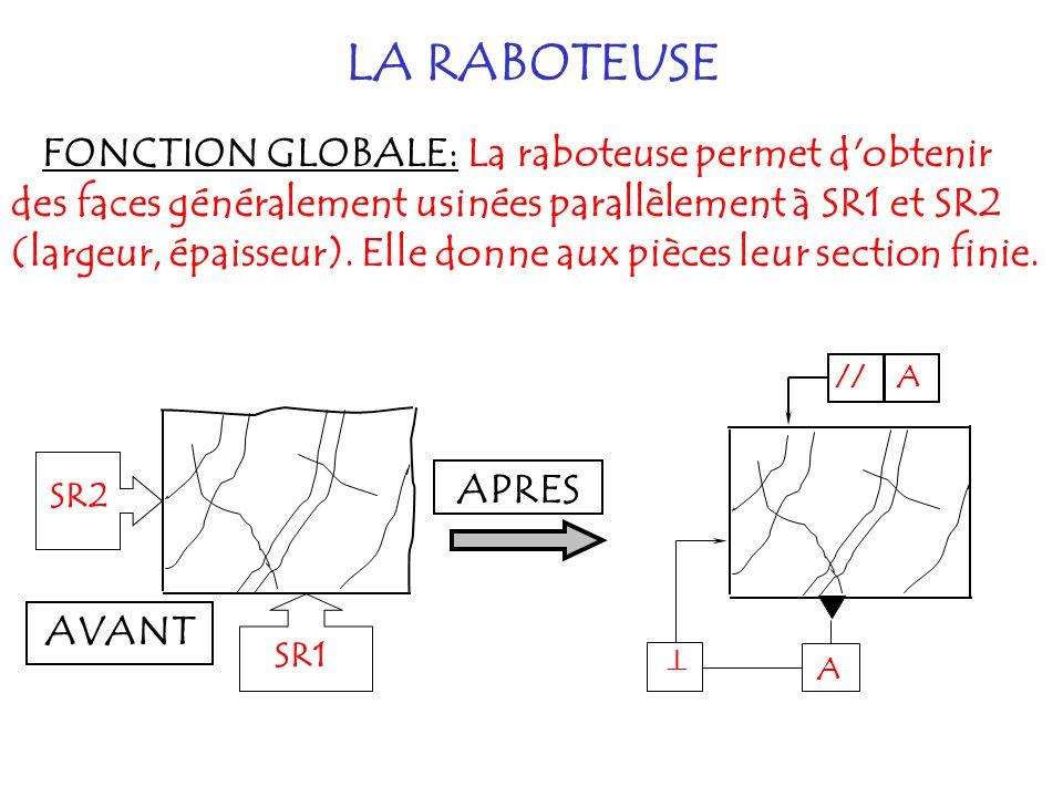 La raboteuse permet d'obtenir des faces généralement usinées parallèlement à SR1 et SR2 (largeur, épaisseur). Elle donne aux pièces leur section finie
