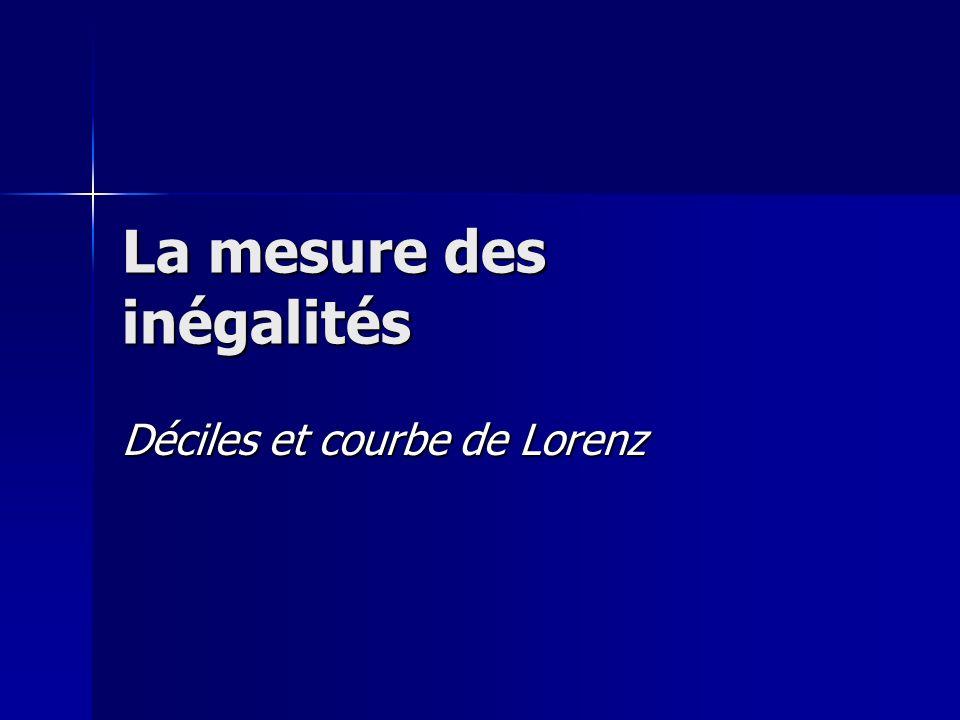 La mesure des inégalités Déciles et courbe de Lorenz