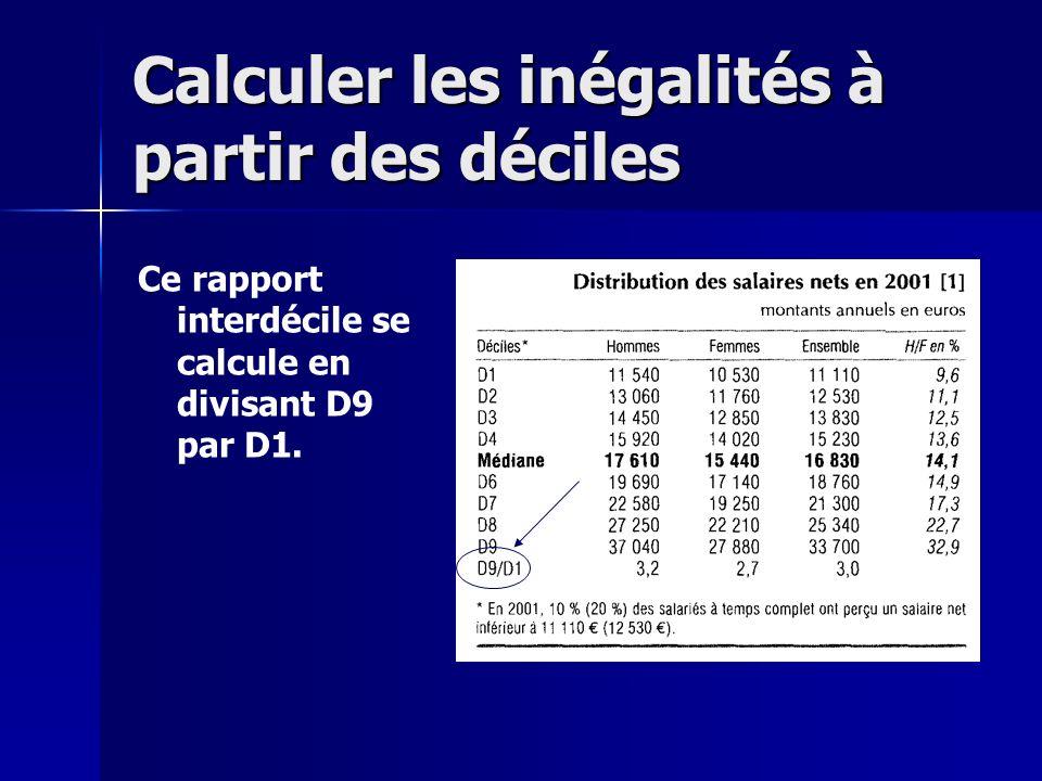 Calculer les inégalités à partir des déciles Ce rapport interdécile se calcule en divisant D9 par D1.