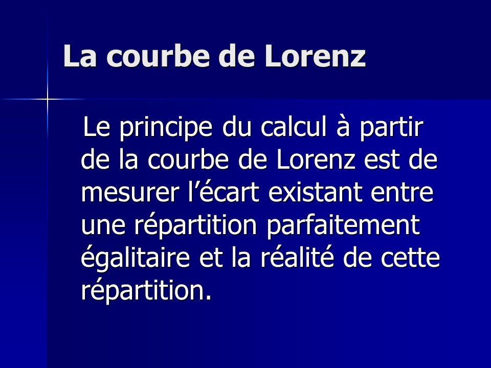 La courbe de Lorenz Le principe du calcul à partir de la courbe de Lorenz est de mesurer lécart existant entre une répartition parfaitement égalitaire