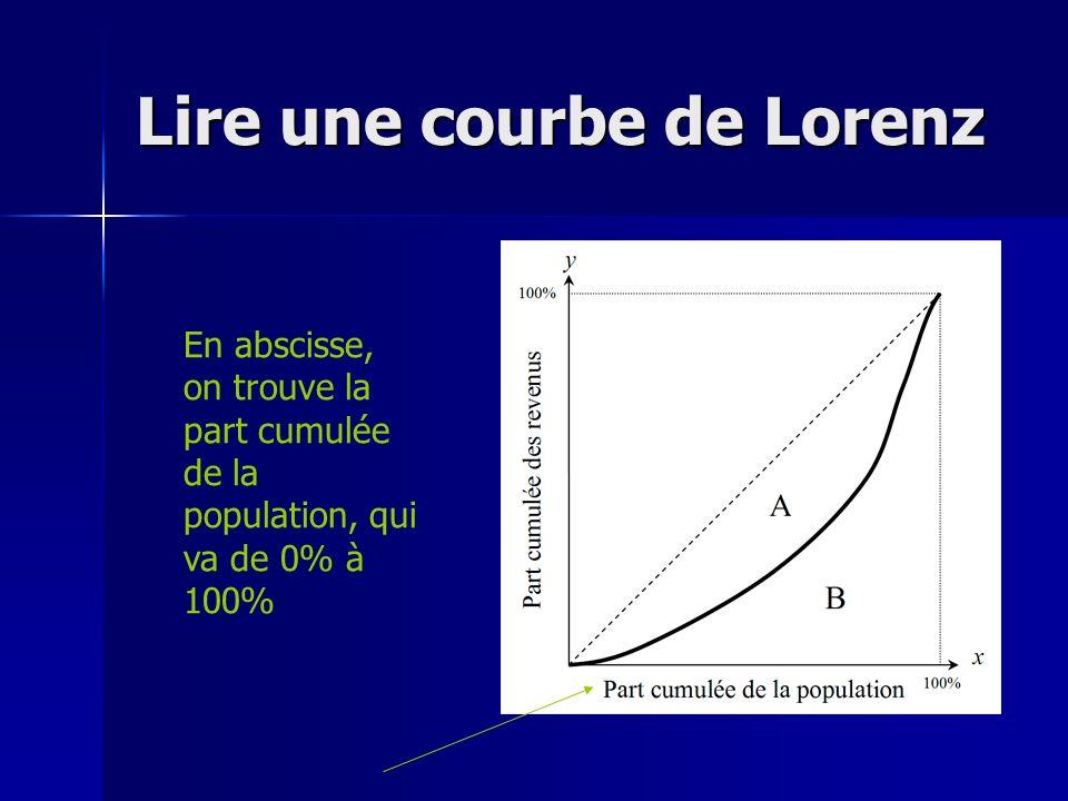 Lire une courbe de Lorenz En abscisse, on trouve la part cumulée de la population, qui va de 0% à 100%